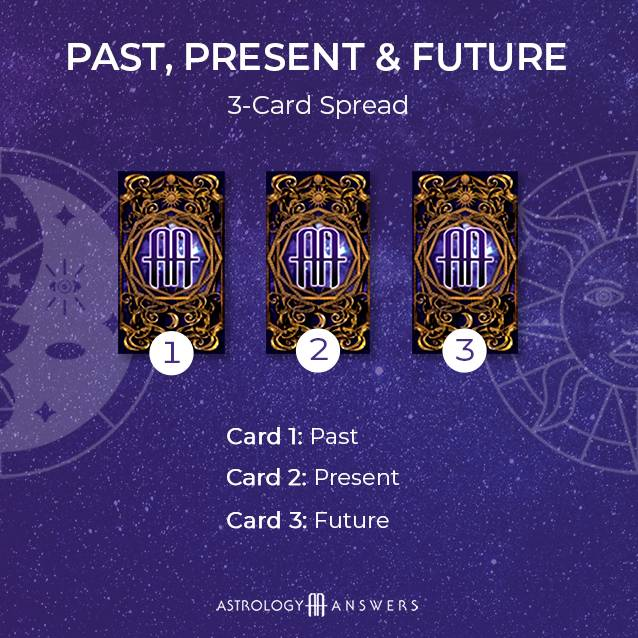 A Past, Present, Future tarot spread from astrology answers.