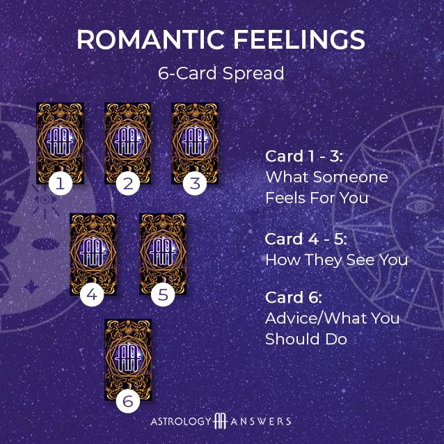 A love astrology romantic feelings tarot spread from astrology answers.